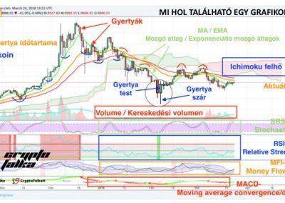 Tradingview tőzsdei oktatás Cryptofalka
