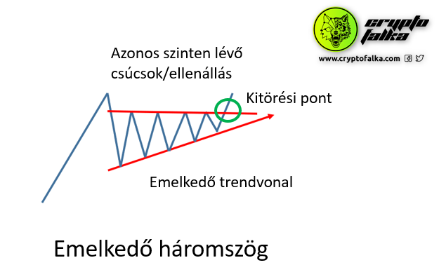 13. Emelkedő, csökkenő háromszögek