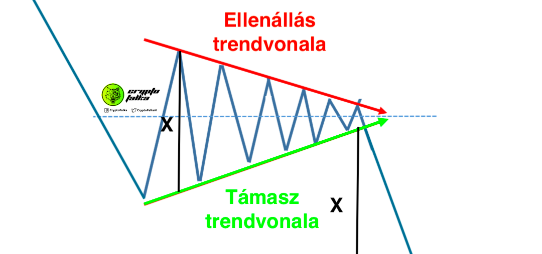Tőzsdei alakzatok – 14. Szimmetrikus háromszög