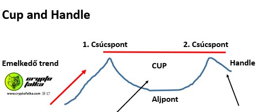 Tőzsdei alakzatok – 16. Cup and handle