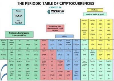 Hosszú távú portfólió építés cryptofalka