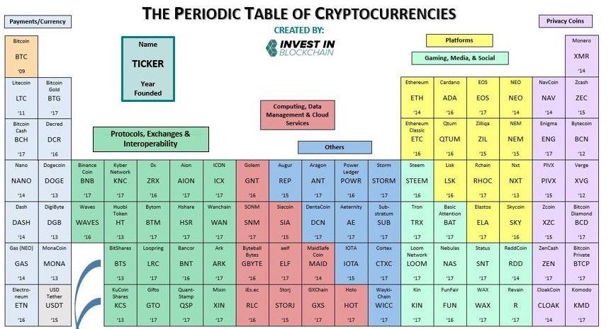 CryptoFalka Nagy oktatás – 20. hosszú távú portfolói építés