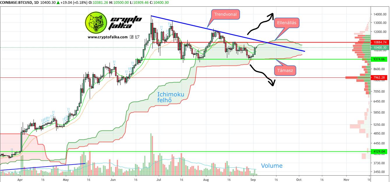Bitcoin_elemzés_cryptofalka