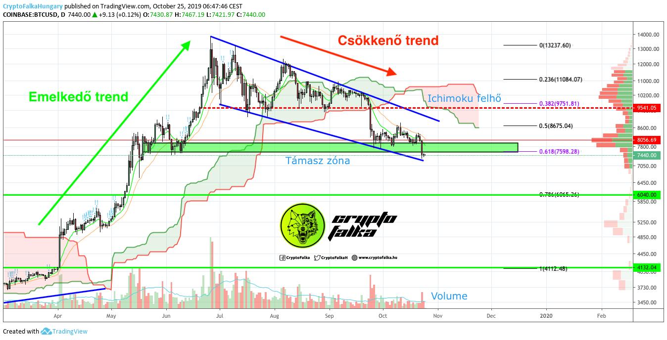 Bitcoin árfolyam cryptofalka