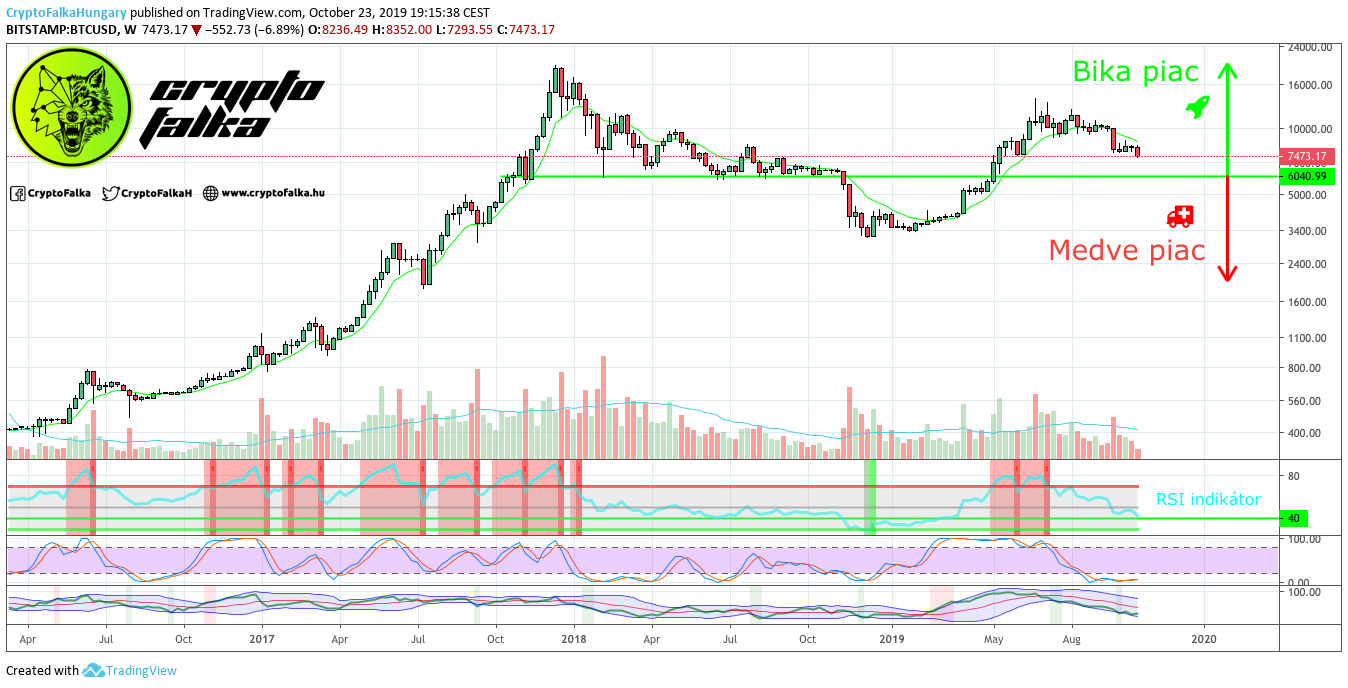 Bitcoin chart cryptofalka