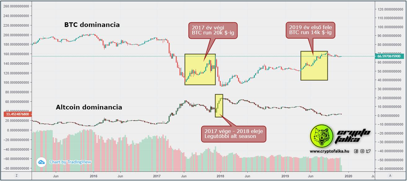 btc piaci dominancia grafikon