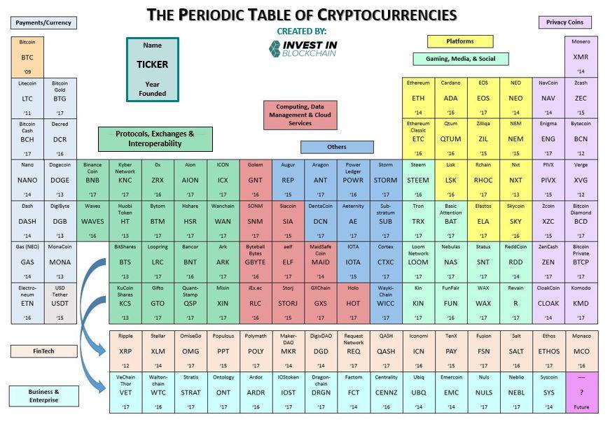 kriptovalta periodus rendszer