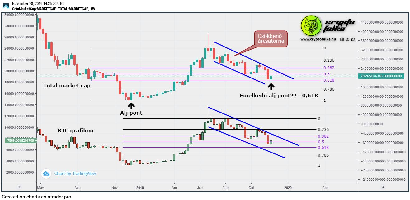 btc teljes piaci kapitalizáció bitcoin centosz