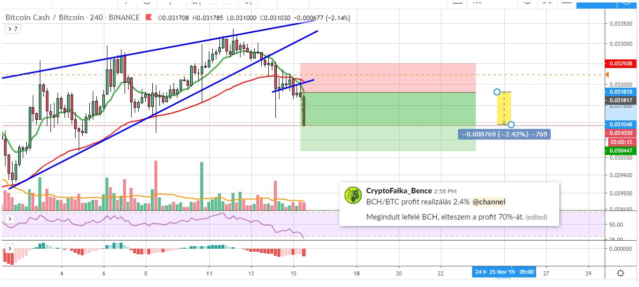 Bch-btc short zárás +2,4%