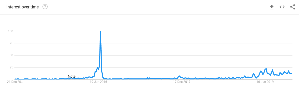 Google keresések - Bitcoin felezés