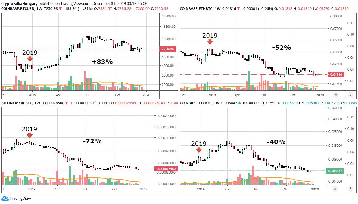 Crypto piac 2019 (BTC, ETH, XRP, LTC)