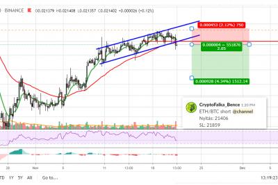 ETH- BTC short nyitás +3,6%