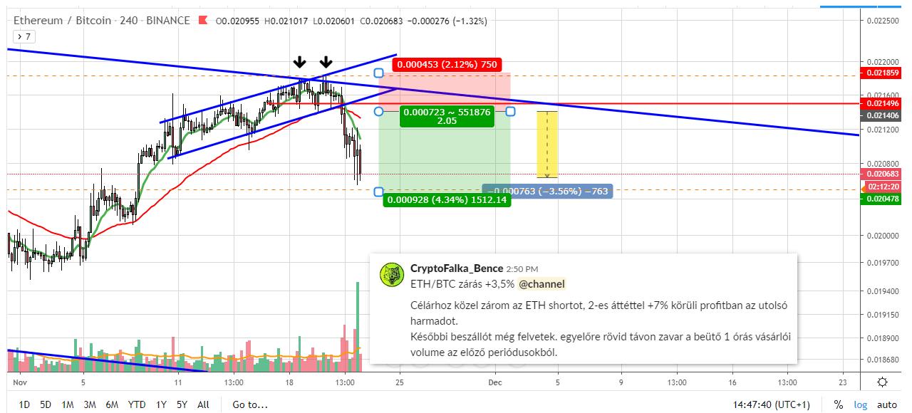 ETH- BTC short zárás +3,6%