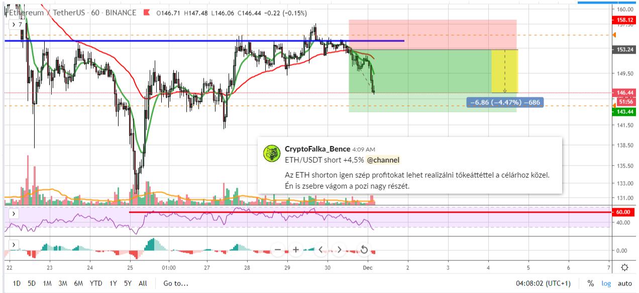 ETH-USDT short zárás +4,5%