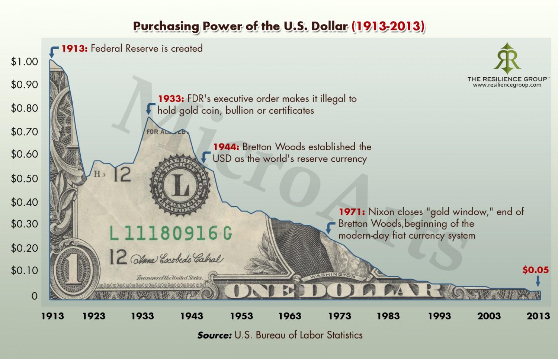 amerikai központi bank dollár