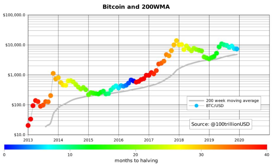 bitcoin profit PlanB