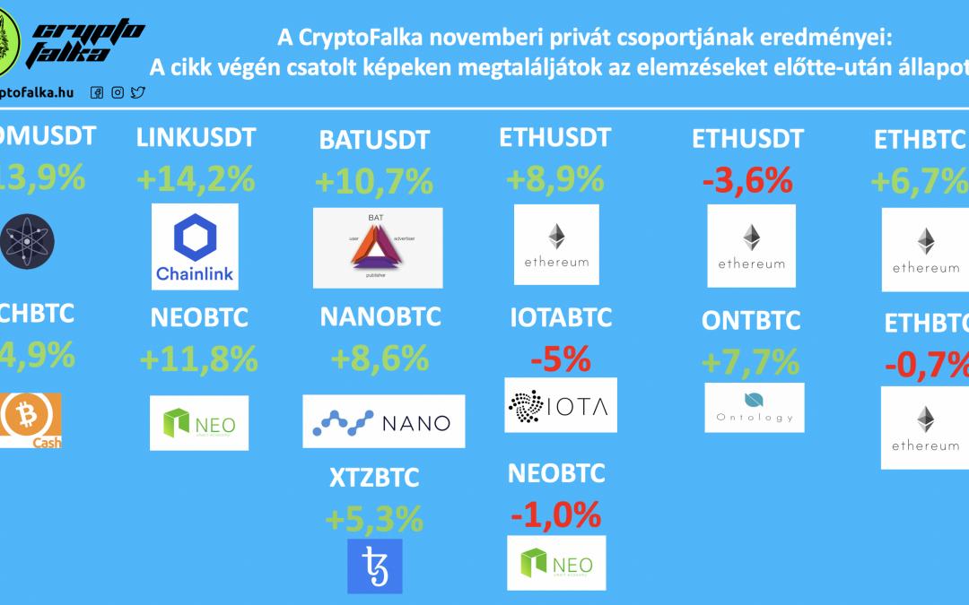 CryptoFalka Novemberi privát csoport profitja akár +87%🚀