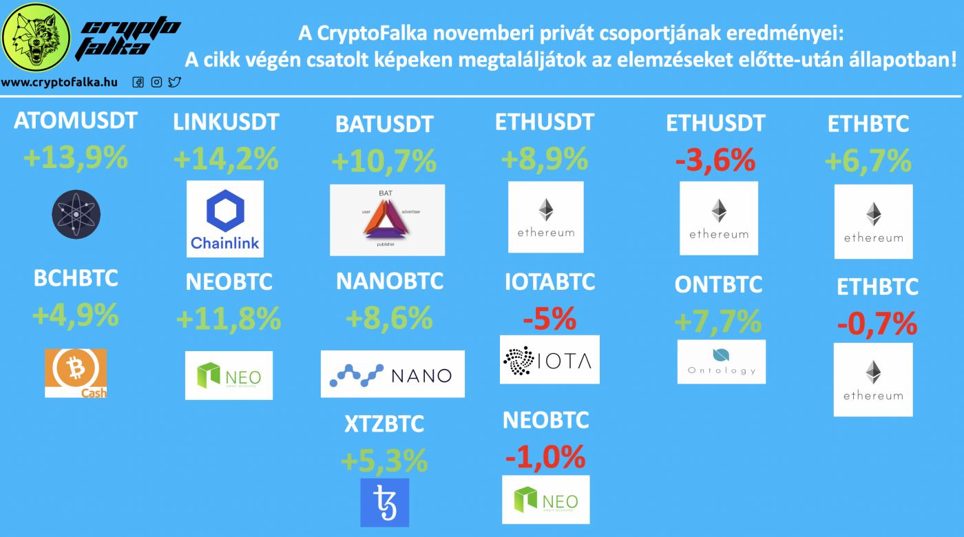 cryptofalka_novemberi_profitok