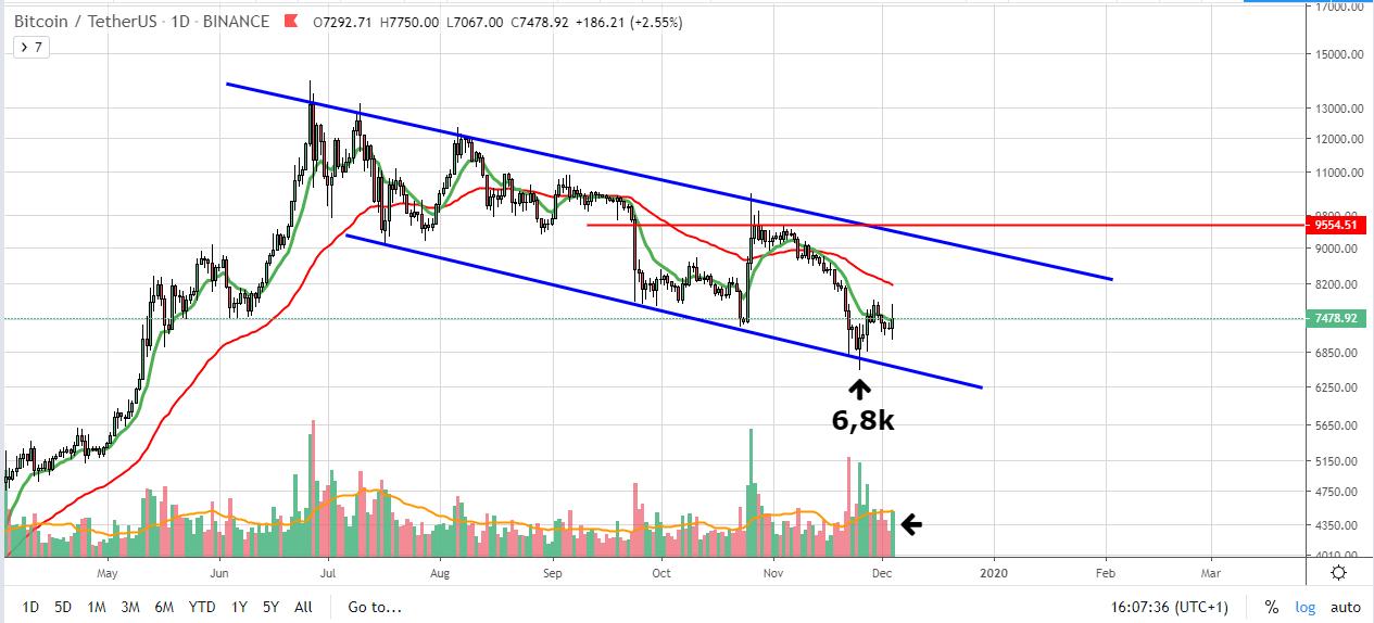 BTC/USDT 1d
