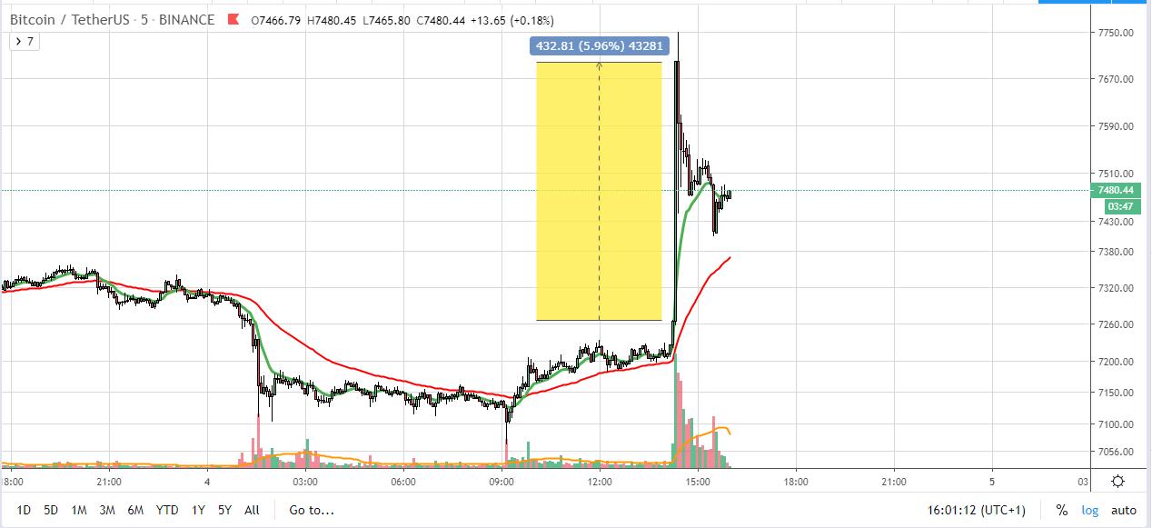 Bitcoin emelkedés 5min