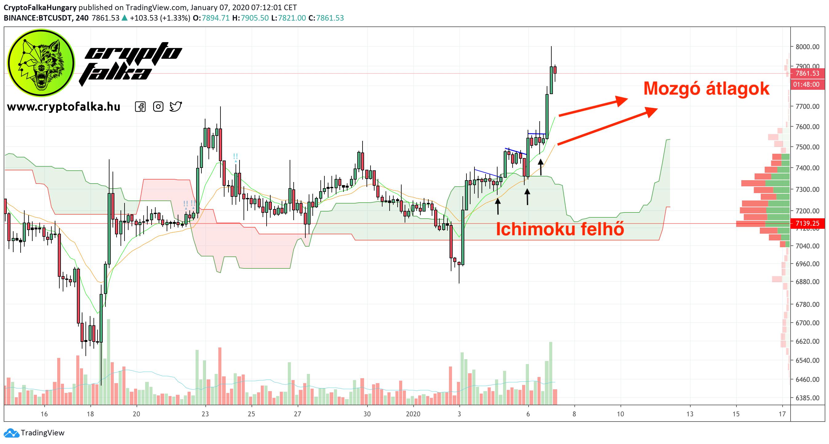Bitcoin bika piac cryptofalka elemzés