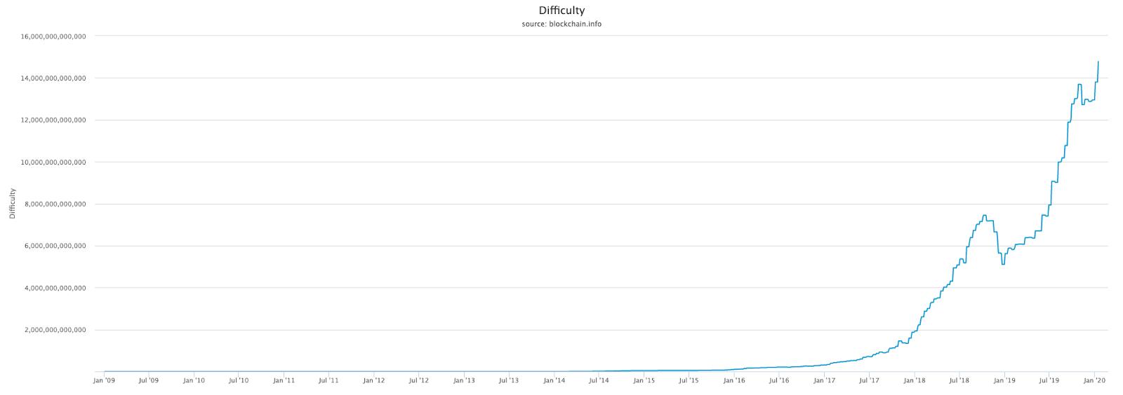 Bitcoin hash rate_2