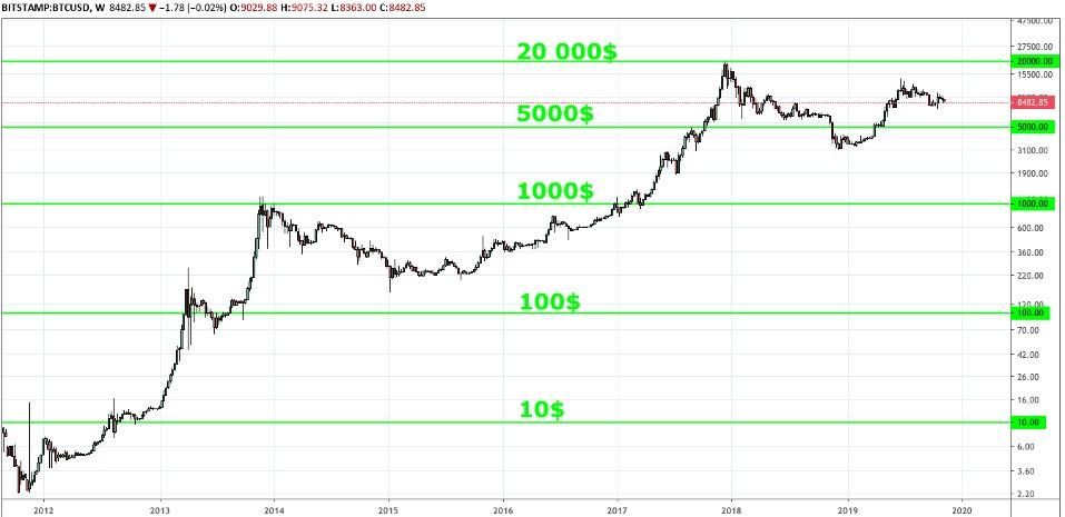 Bitcoin emelkedő trend