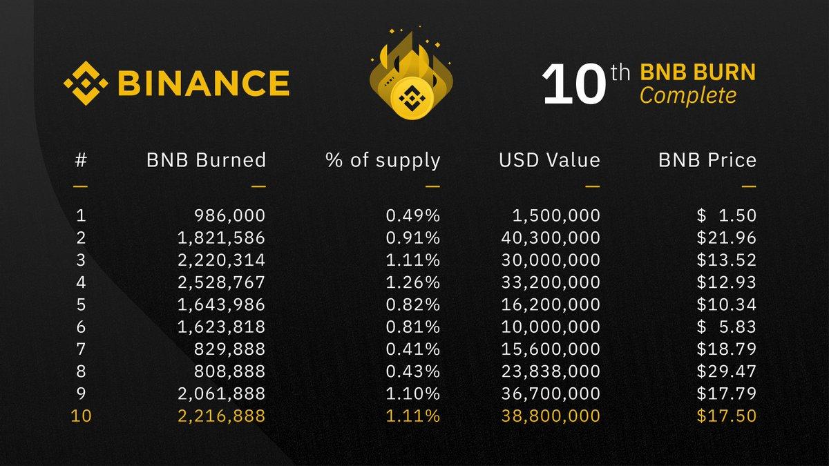 coin burn számok