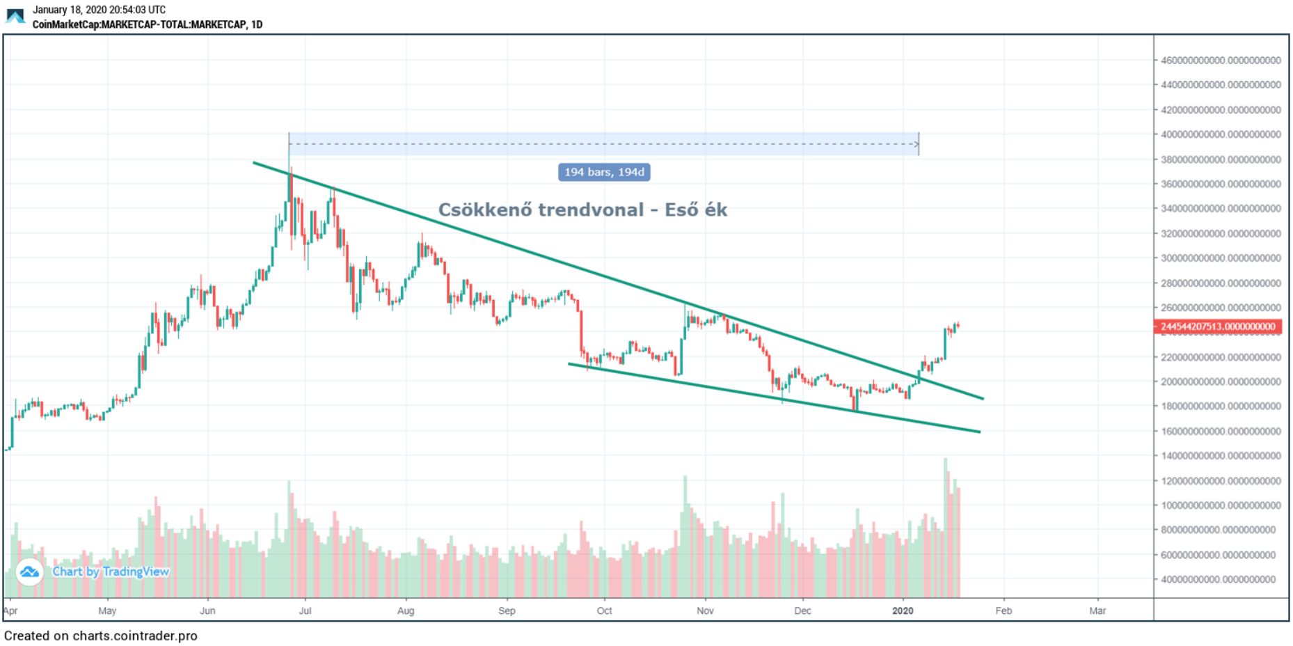 Kripto piac - Total market cap