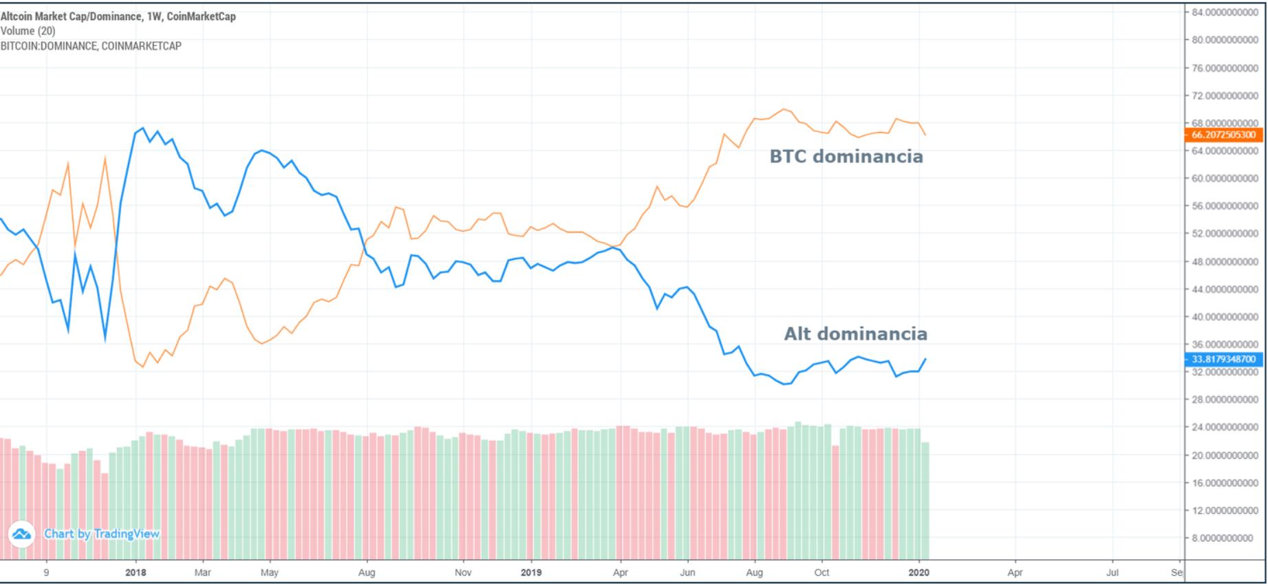 Kriptovaluta piac - dominancia