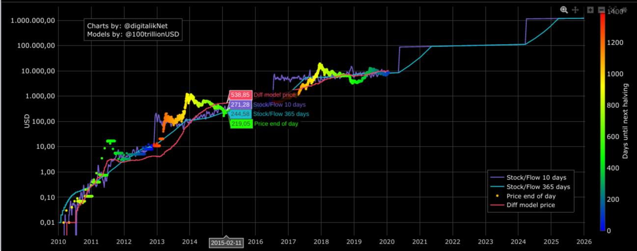 bitcoin ár stock to flow