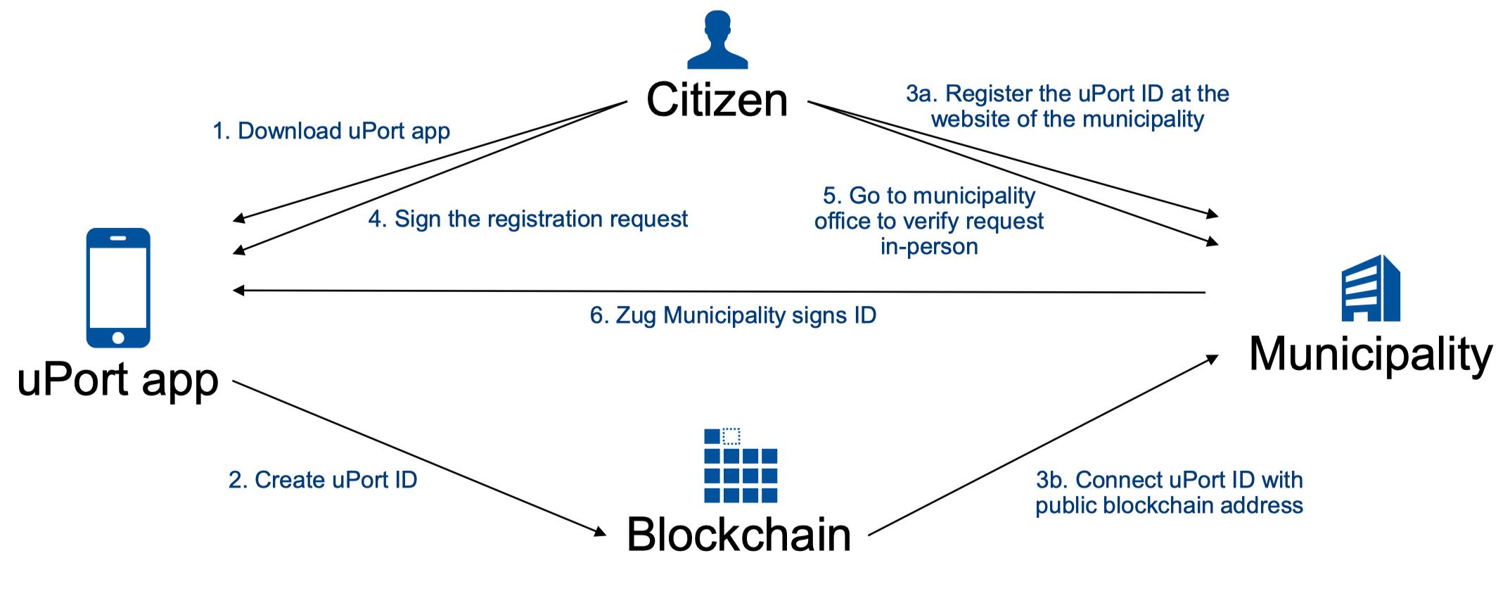 Blokklánc kormányzat