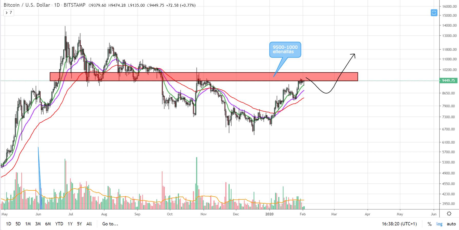 BTC-USD 1m