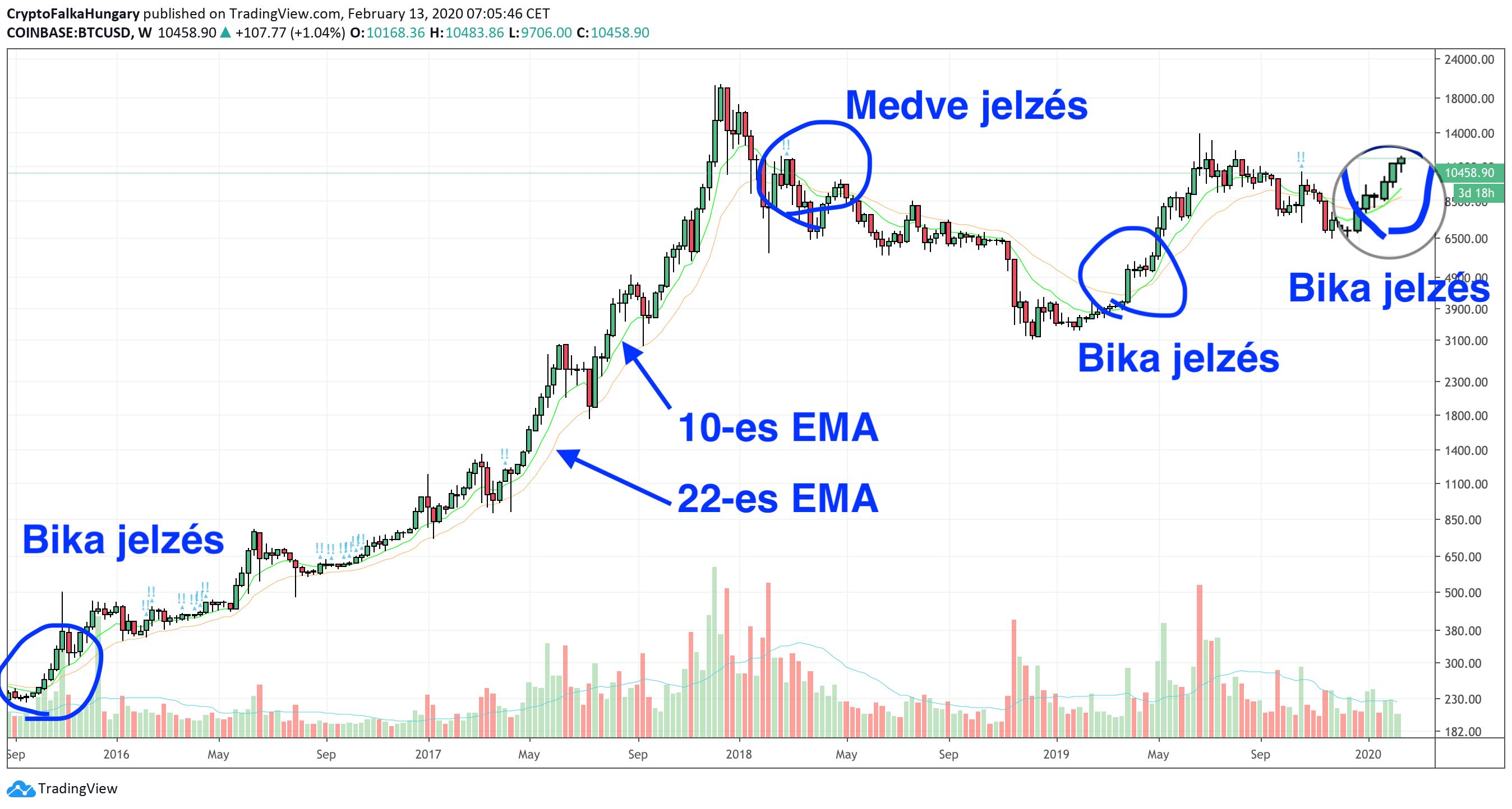Bitcoin bika piac technikai elemzés cryptofalka