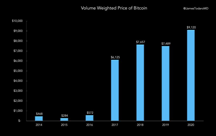 Bitcoin_ár_todaro