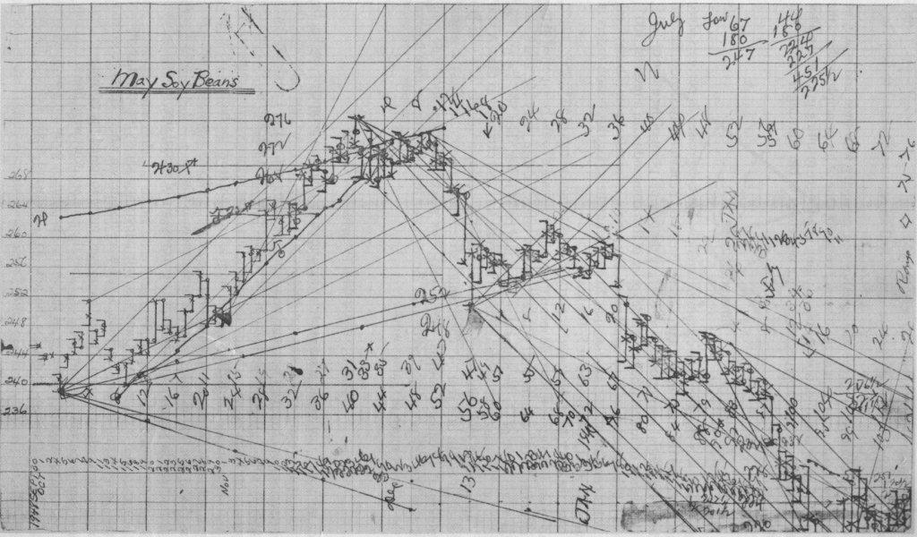old charts