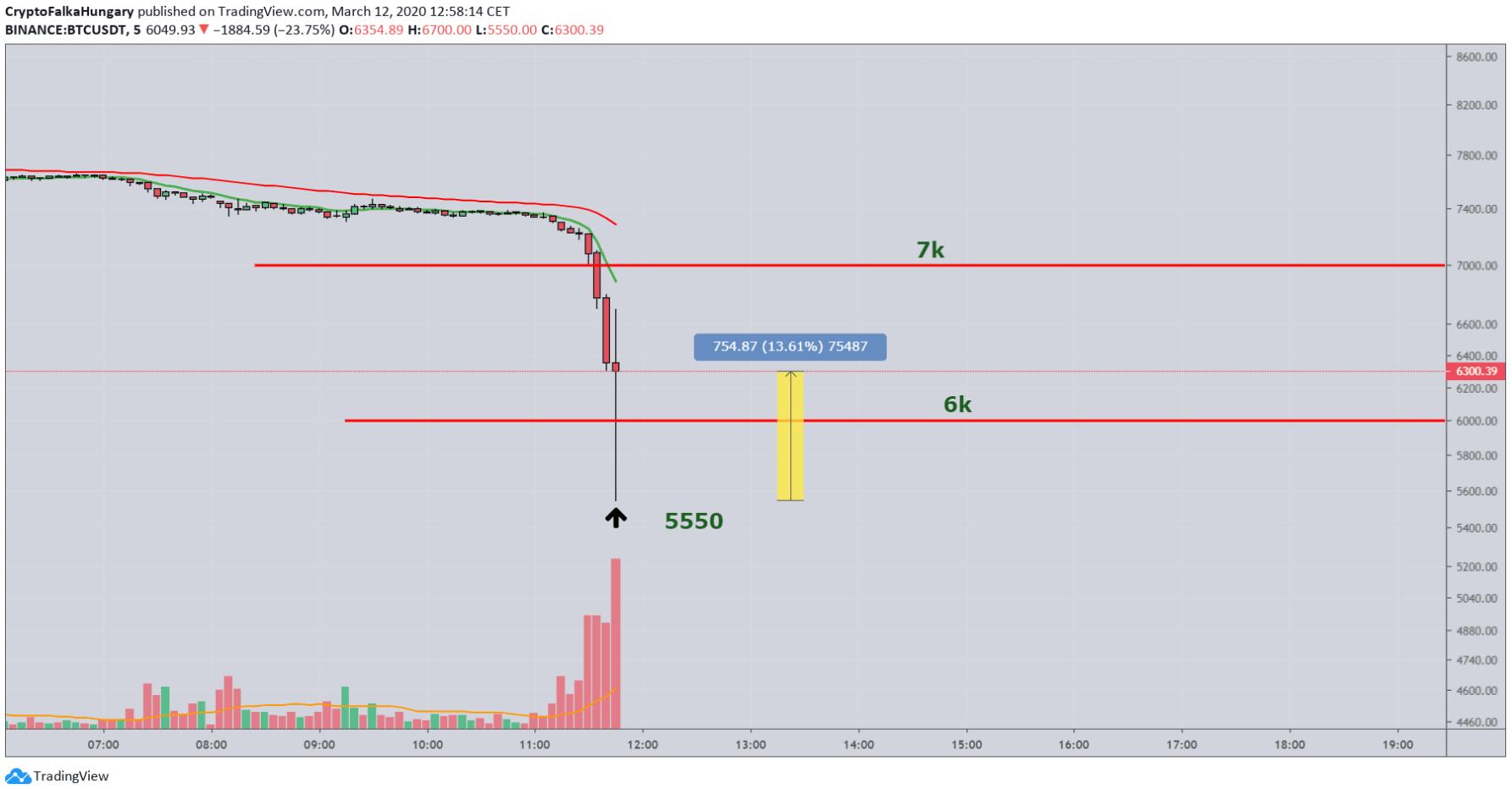 BTC-USD 5min