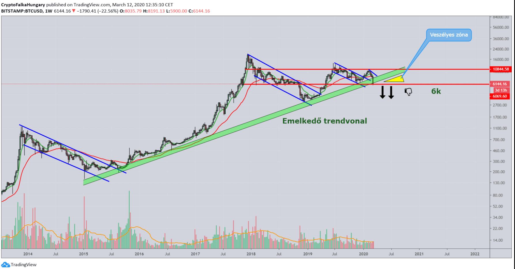 BTC/USD 1w 2020.03.12.