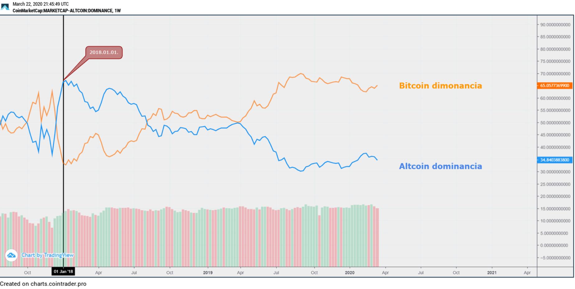 Bitcoin - altcoin dominancia