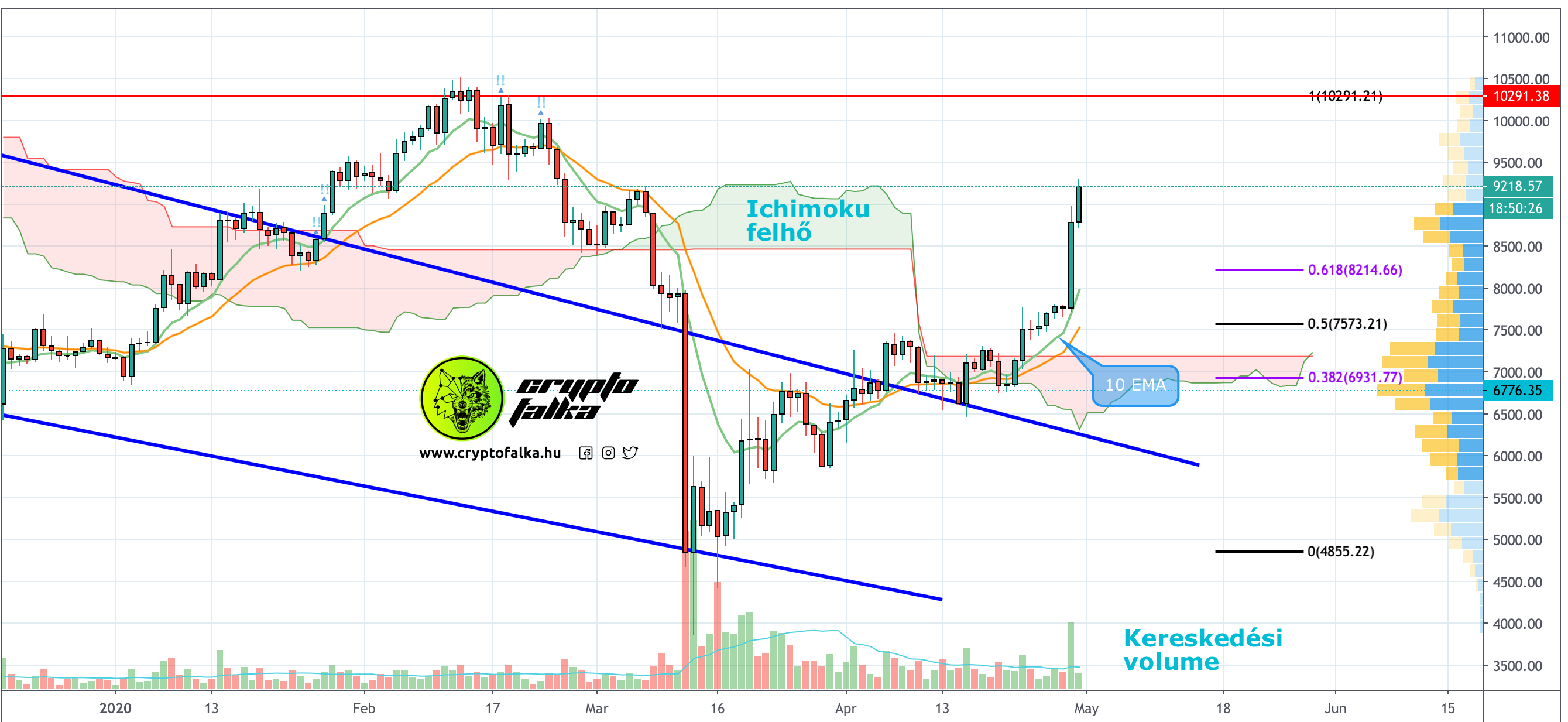 Bitcoin ára emelkedik Cryptofalka