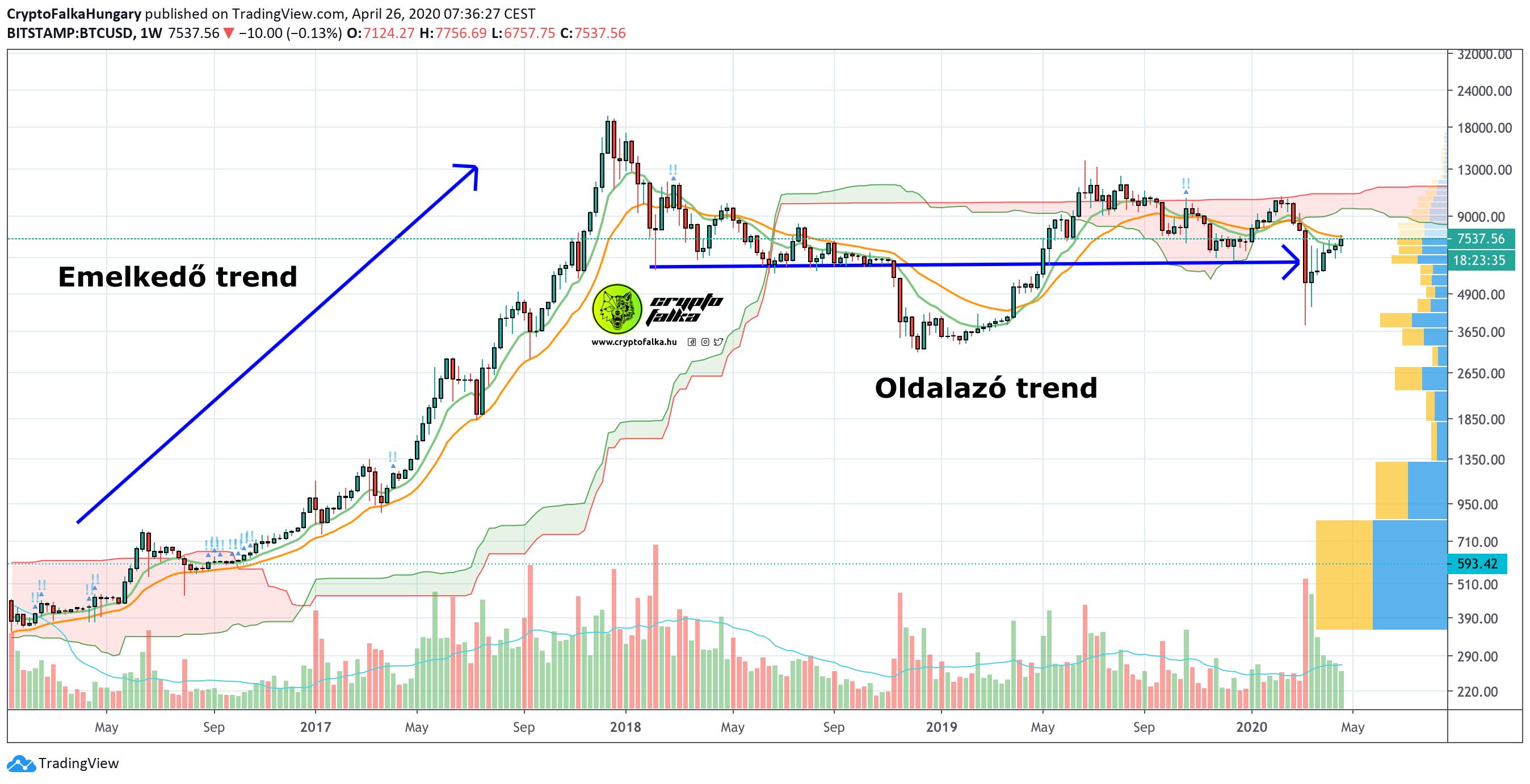 Tőzsdei szakértő Bitcoin ár elemzés 2 I Cryptofalka