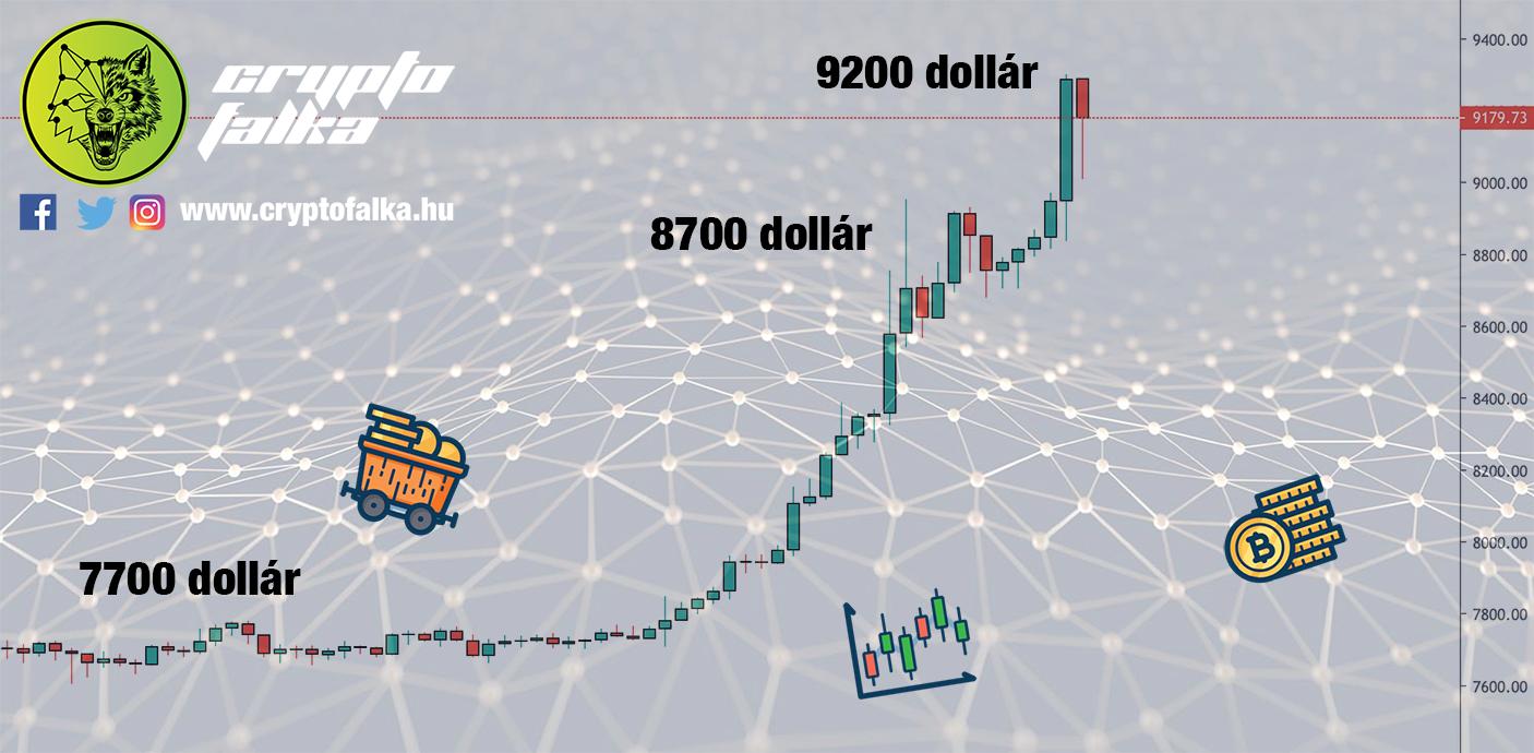 Bitcoin ára emelkedik I Cryptofalka