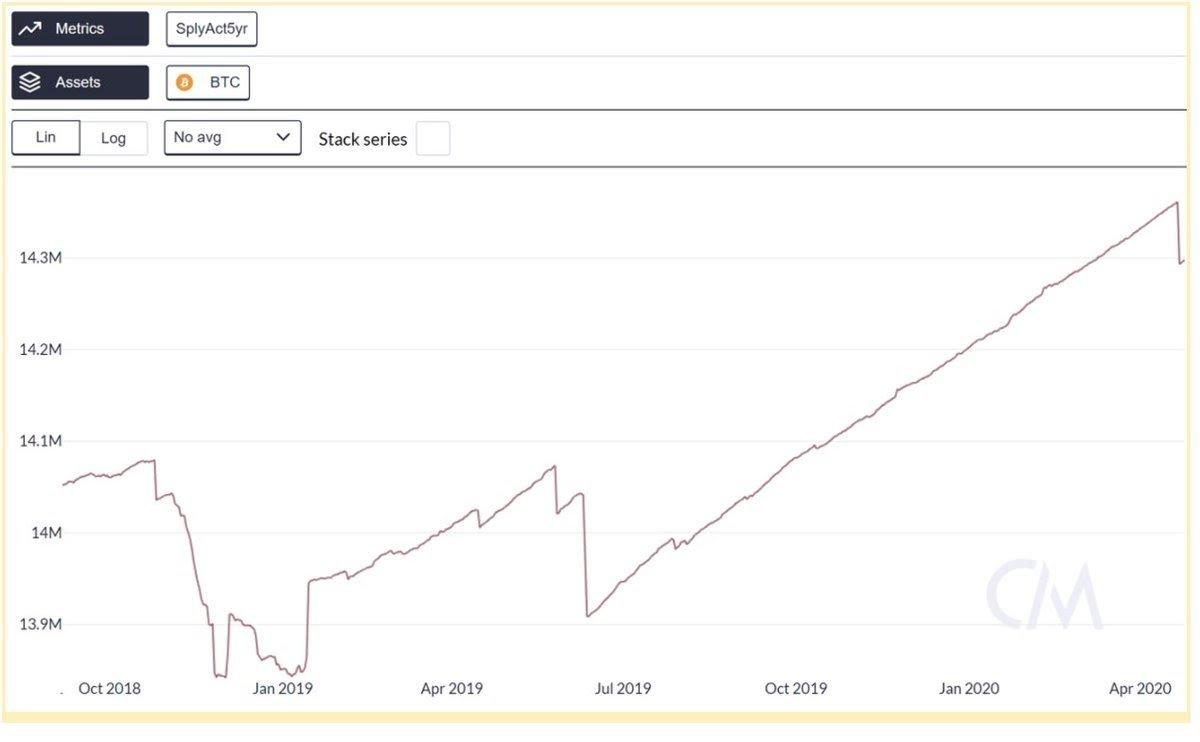 Bitcoin bálna statisztika I Cryptofalka
