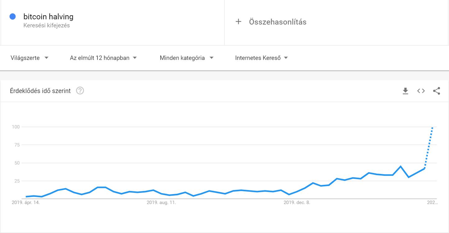 Bitcoin felezés - Google keresések