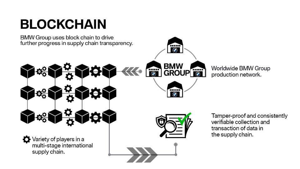 Blockchain technológia bmw