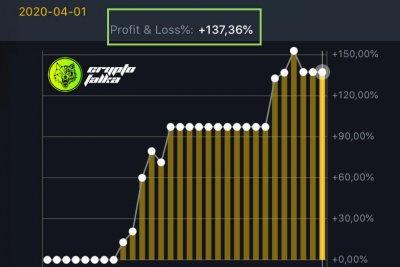 Cryptofalka bitcoin elemzés profit