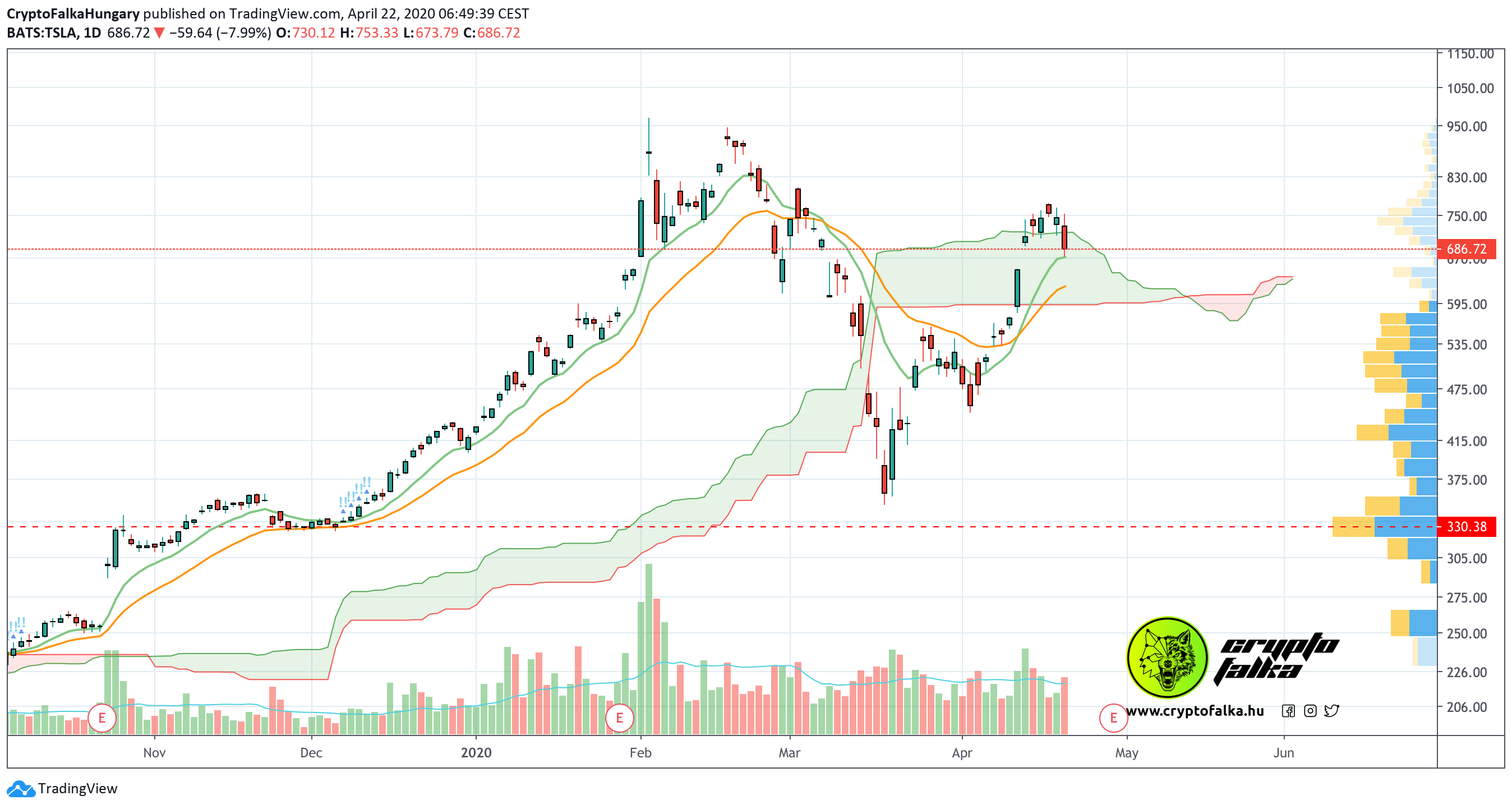 Tesla részvény ár cryptofalka