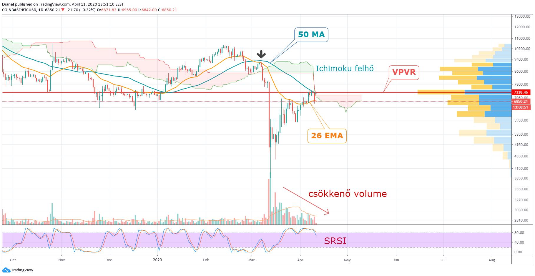 bitcoin pénzügyi elemzés