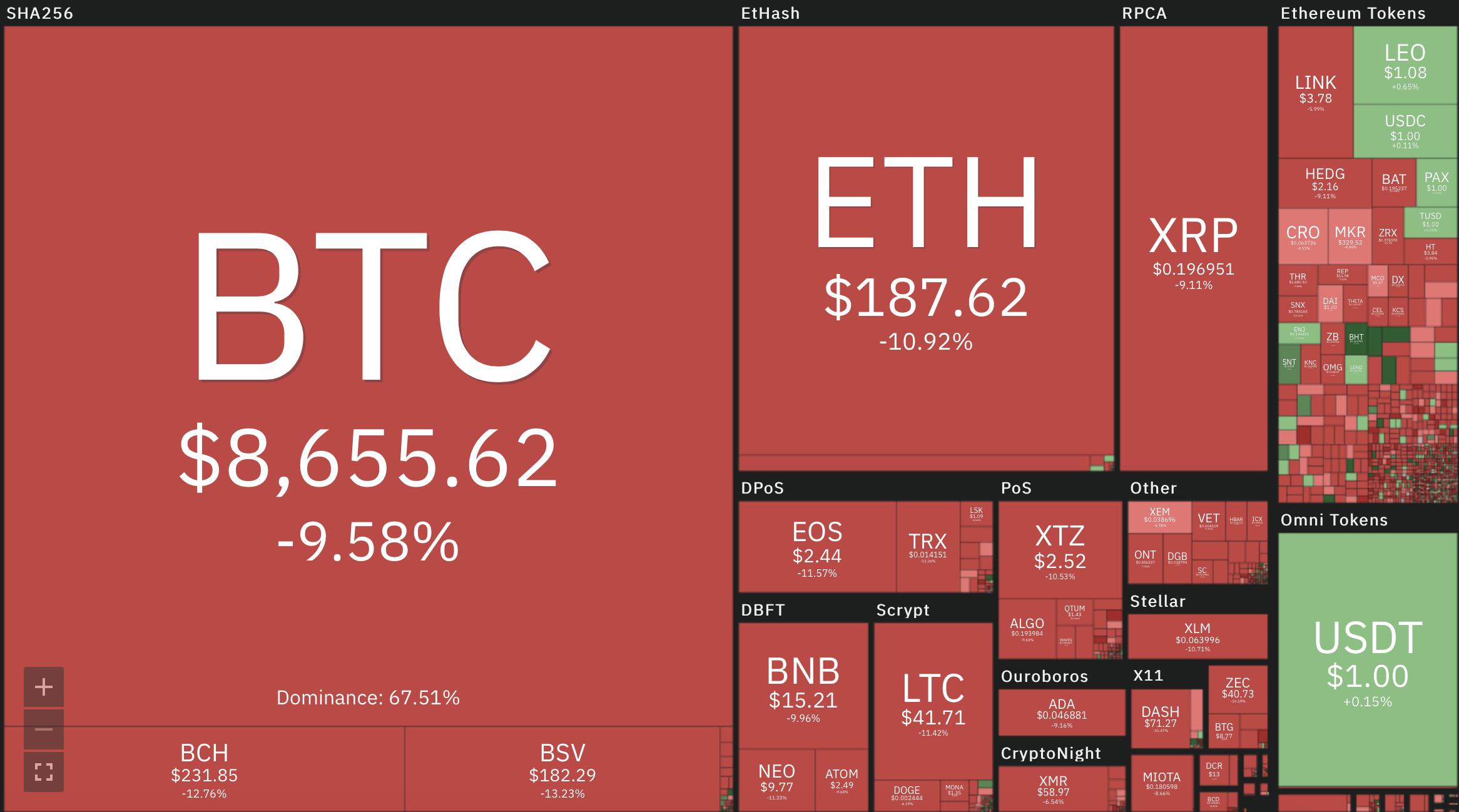 Bitcoin felezés I Cryptofalka