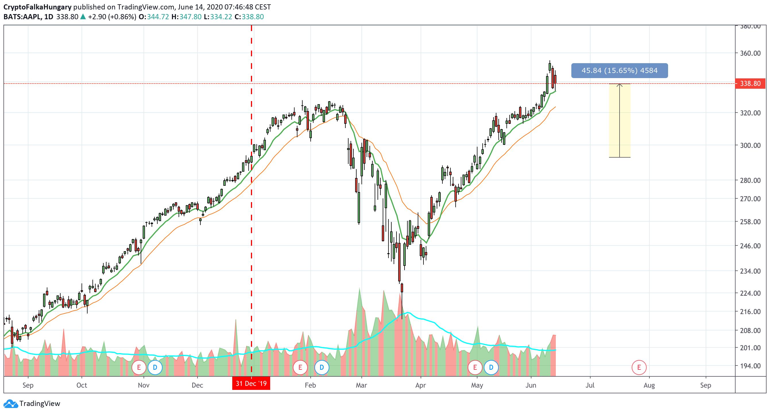 Bitcoin részvény 2020 I Cryptofalka